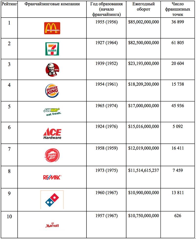 список популярных франшиз