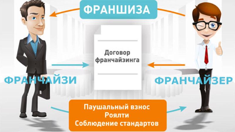 структура работы по франшизе