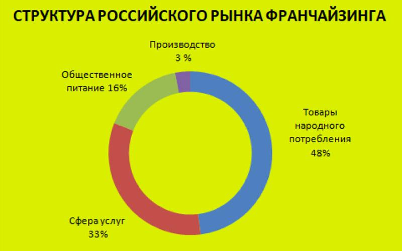 структура российского рынка франчайзинга